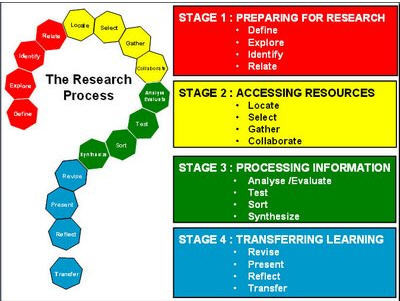 stages in marketing research process